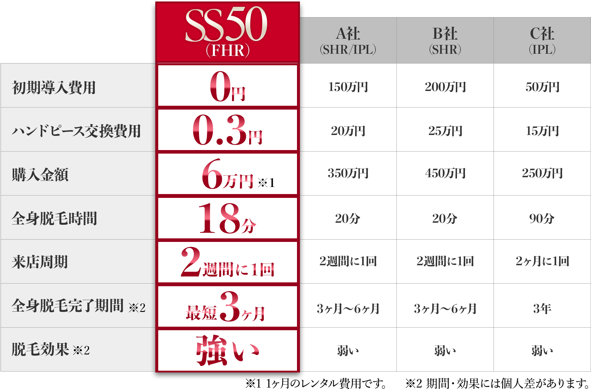 比べてください!SS50の圧倒的なパフォーマンス!